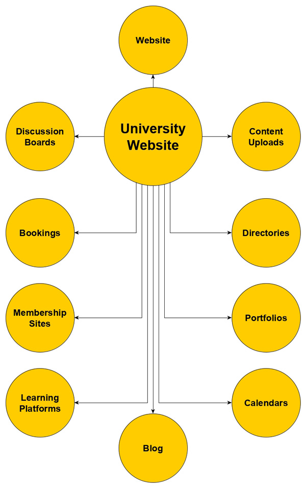 Setting up a network of modular and customizable sections = the smart, effective & dynamic way to build and manage a university website!
