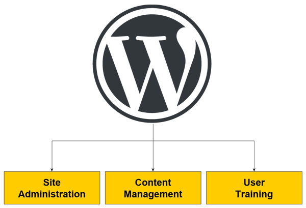 WordPress Site Administration, Content Management & User Training